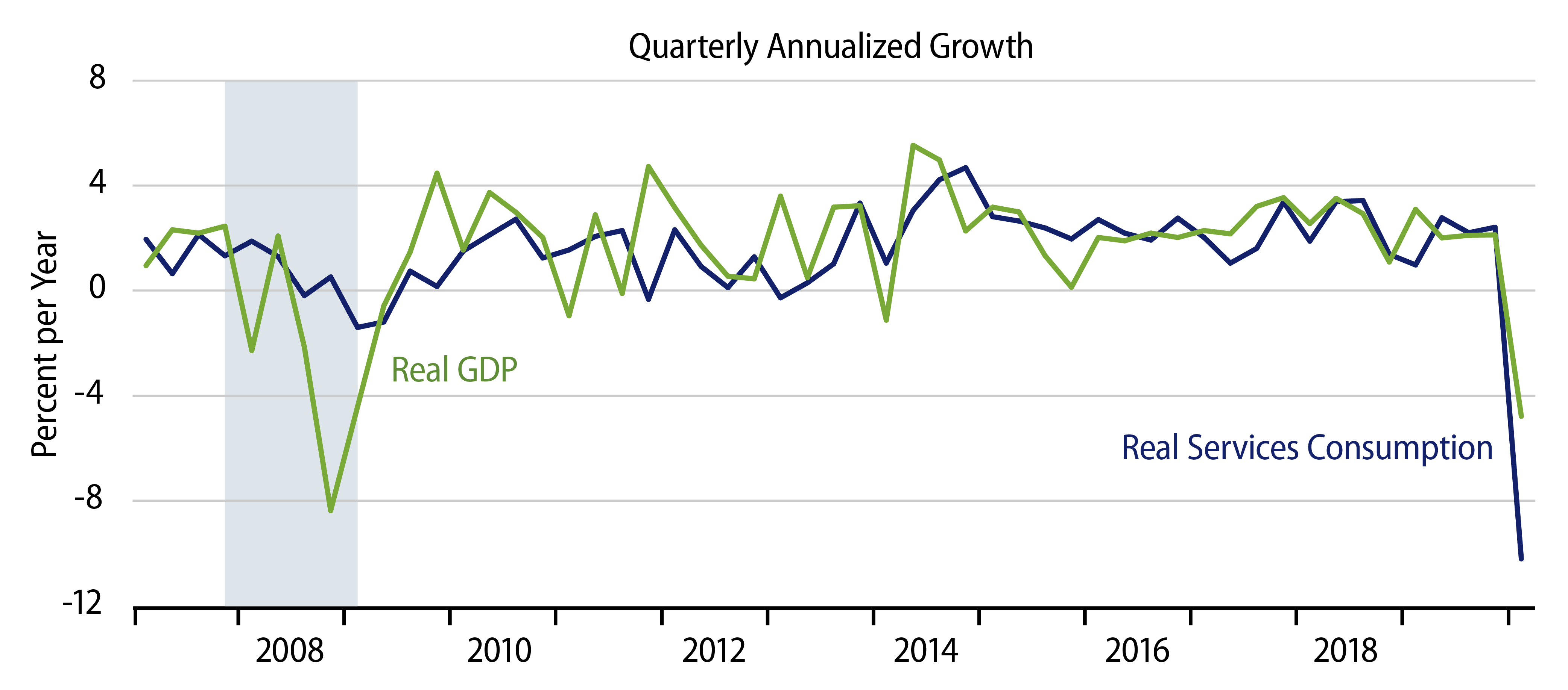 Explore Growth in Real Services Consumption vs. Real GDP