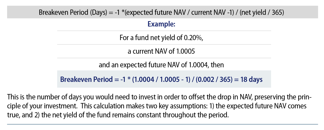 Explore Calculation for Breakeven Investment Period.