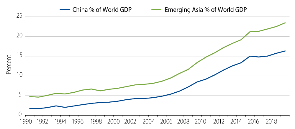 China and Emerging Asia Have Become Important Drivers of the World Economy