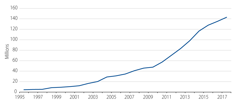 China International Tourism Departures (Millions)