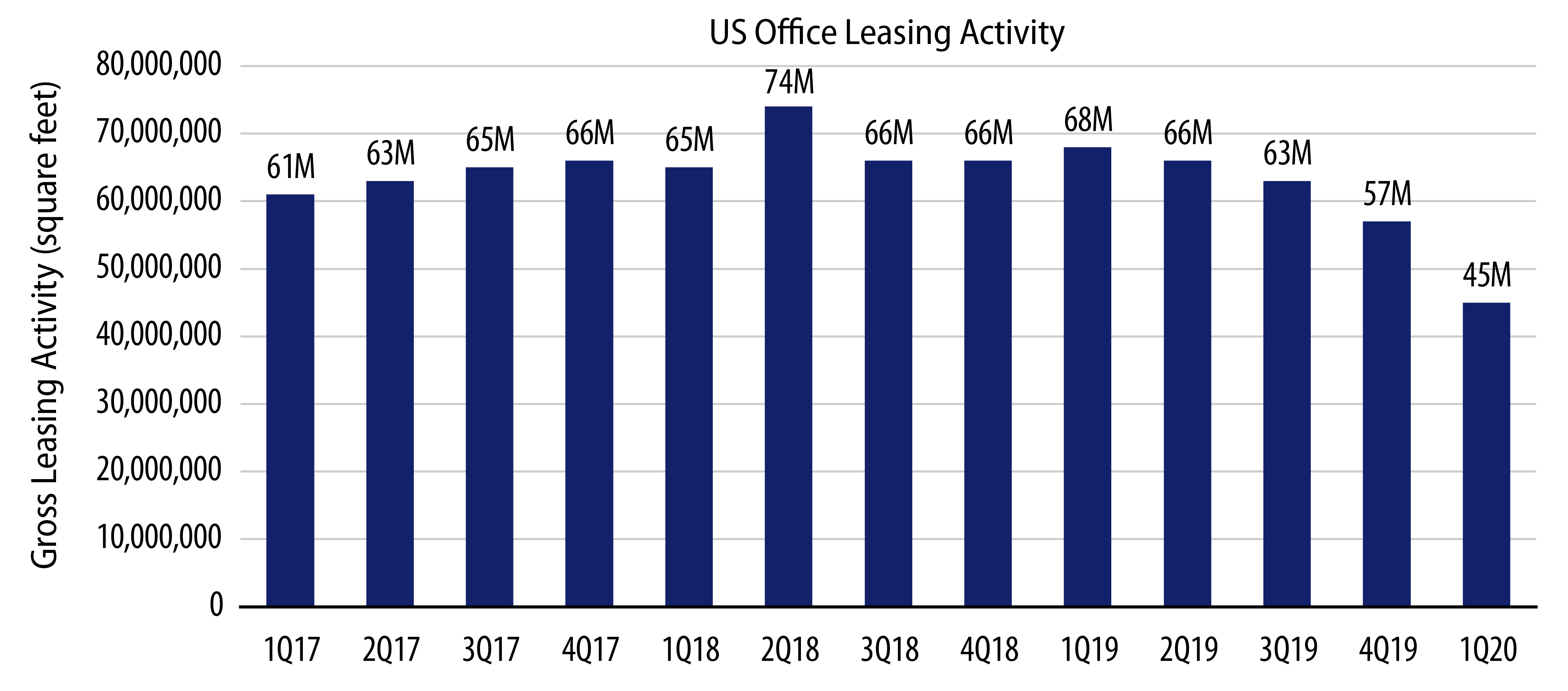 Explore Office Leasing Activity Has Been on the Decline.