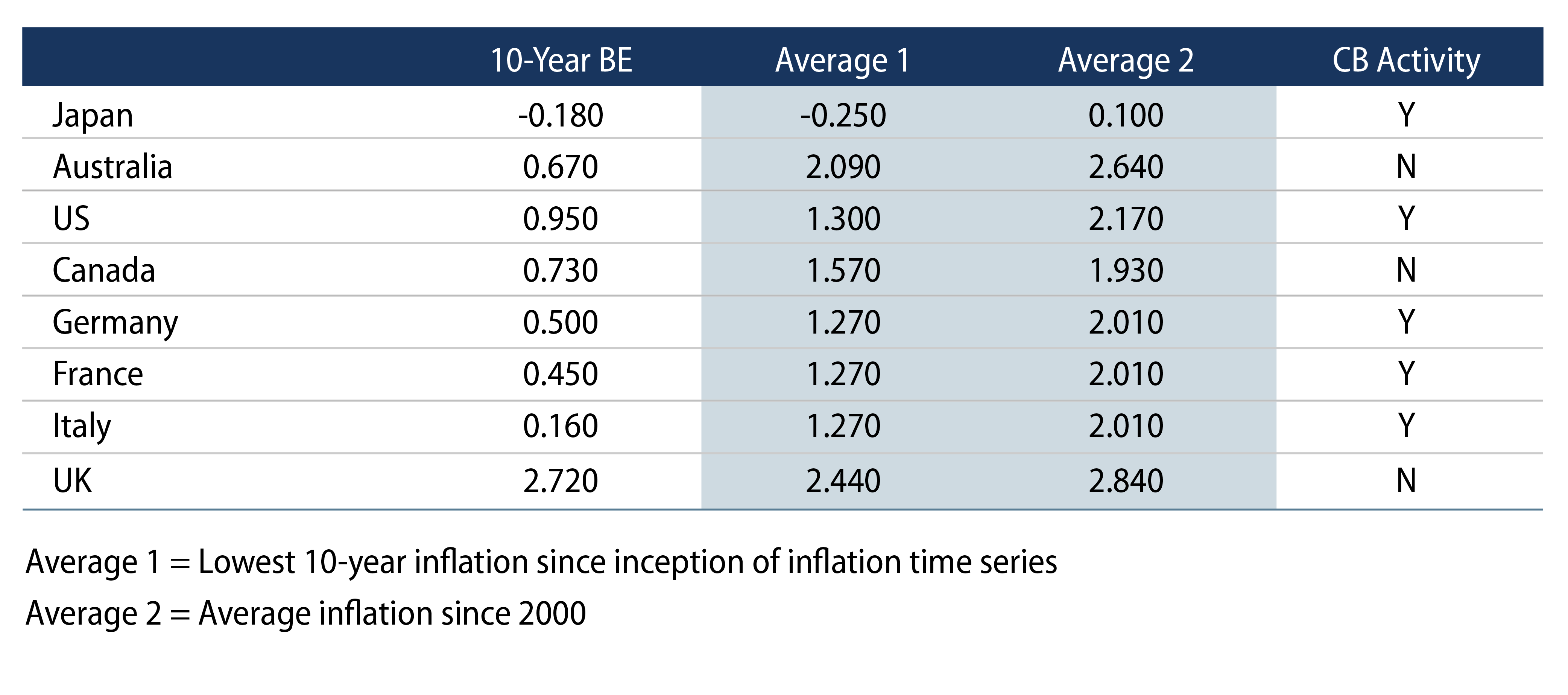 Explore Average Inflation Rates Around the World.