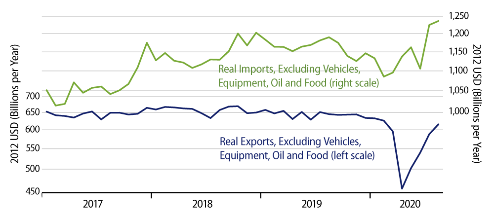 Explore Real Foreign Trade, Excluding Vehicles, CAPEX, Oil and Food.