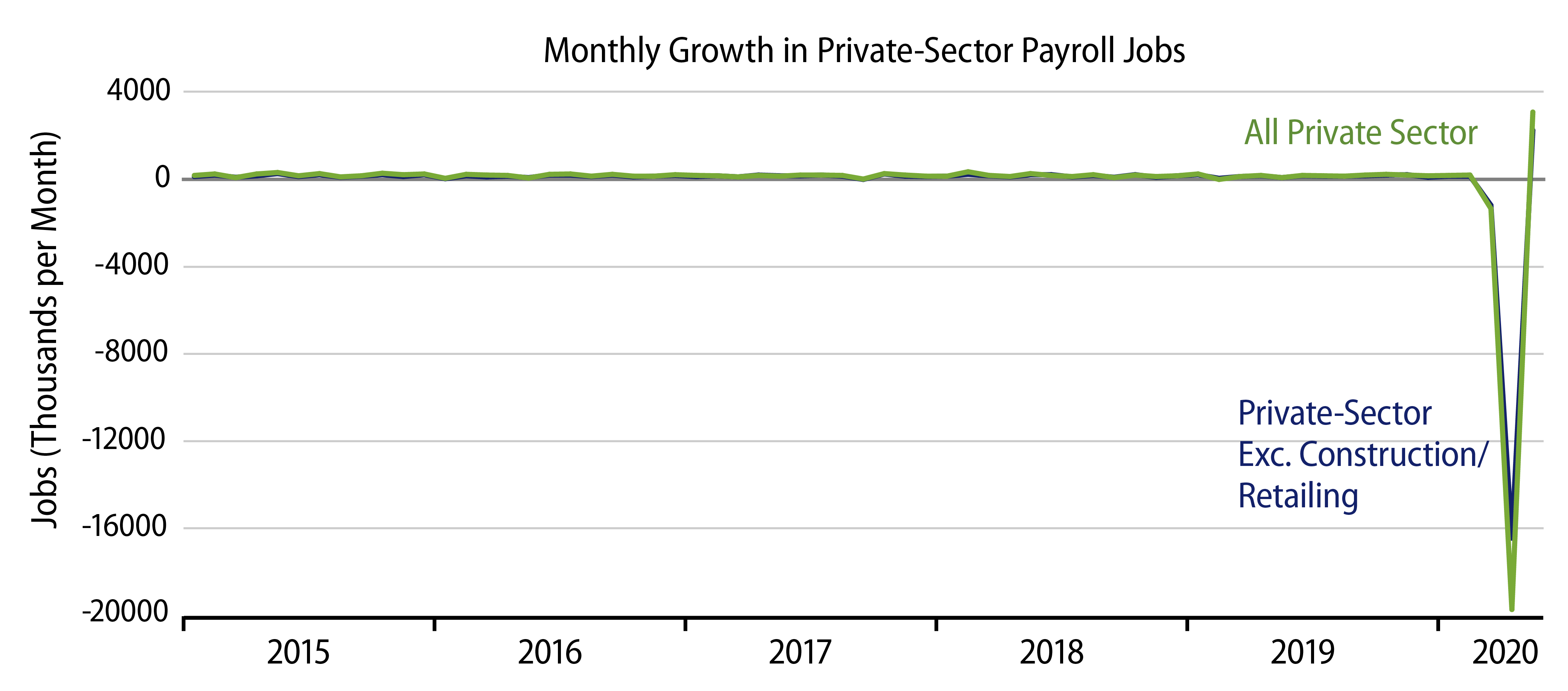 Explore Monthly Job Growth.
