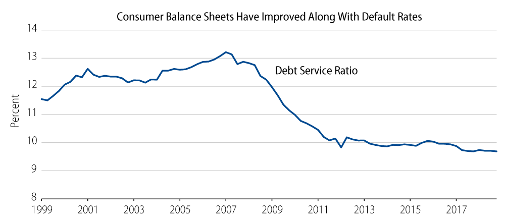 Explore Consumer Balance Sheets Have Improved Along With Default Rates