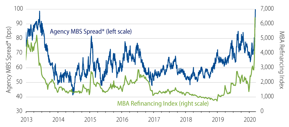Explore the Refinancing Activity and Mortgage Spreads
