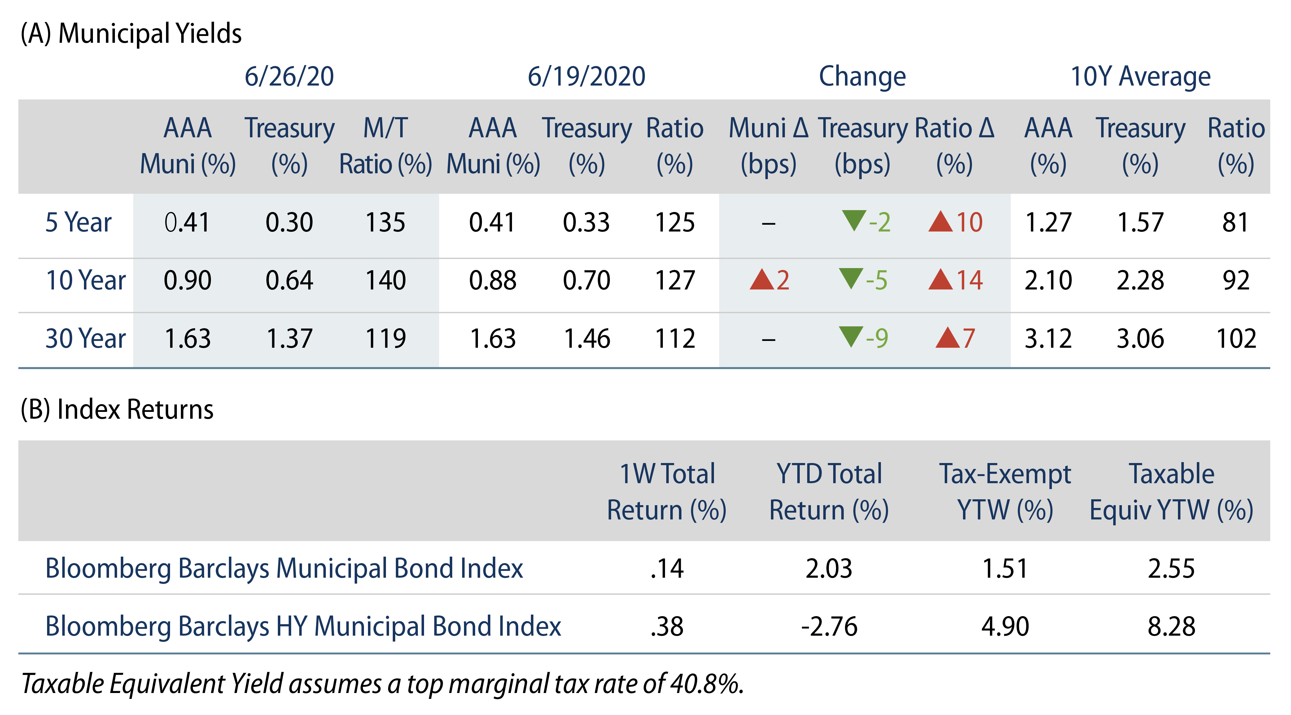 Explore Municipal Bond Yields and Index Returns
