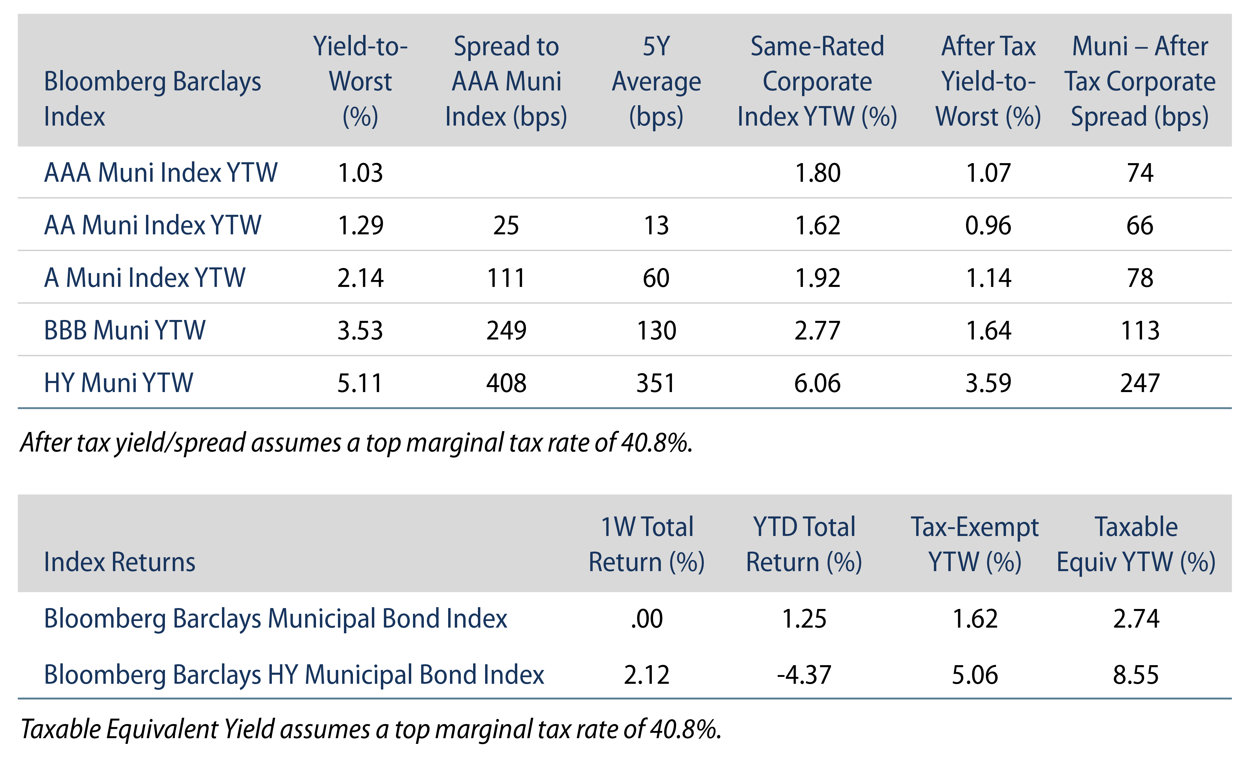 Explore Index Valuations and Returns.