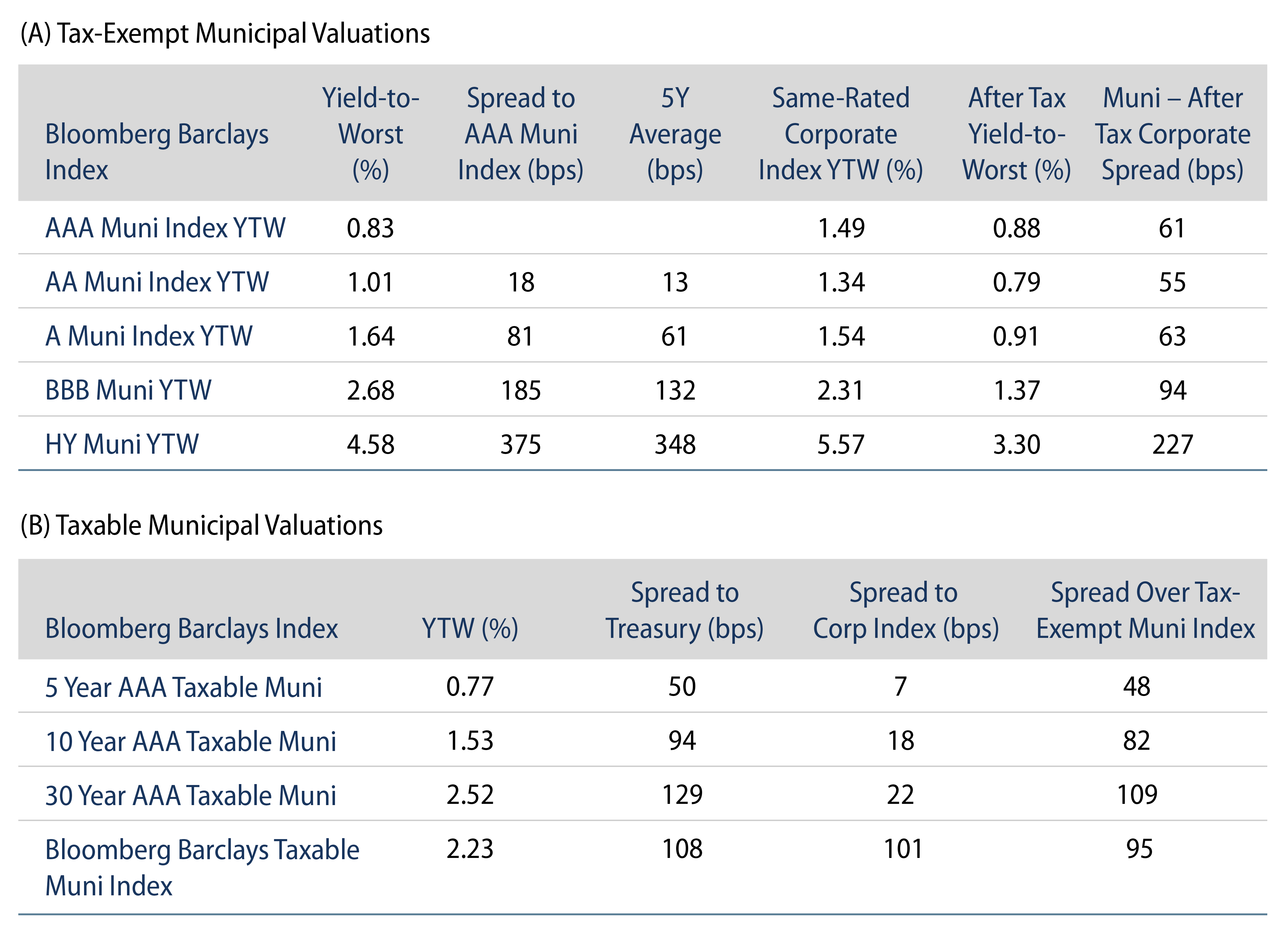 Explore Tax-Exempt and Taxable Municipal Valuations.