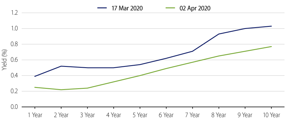 Explore Australian Government Bond Yield Curve.