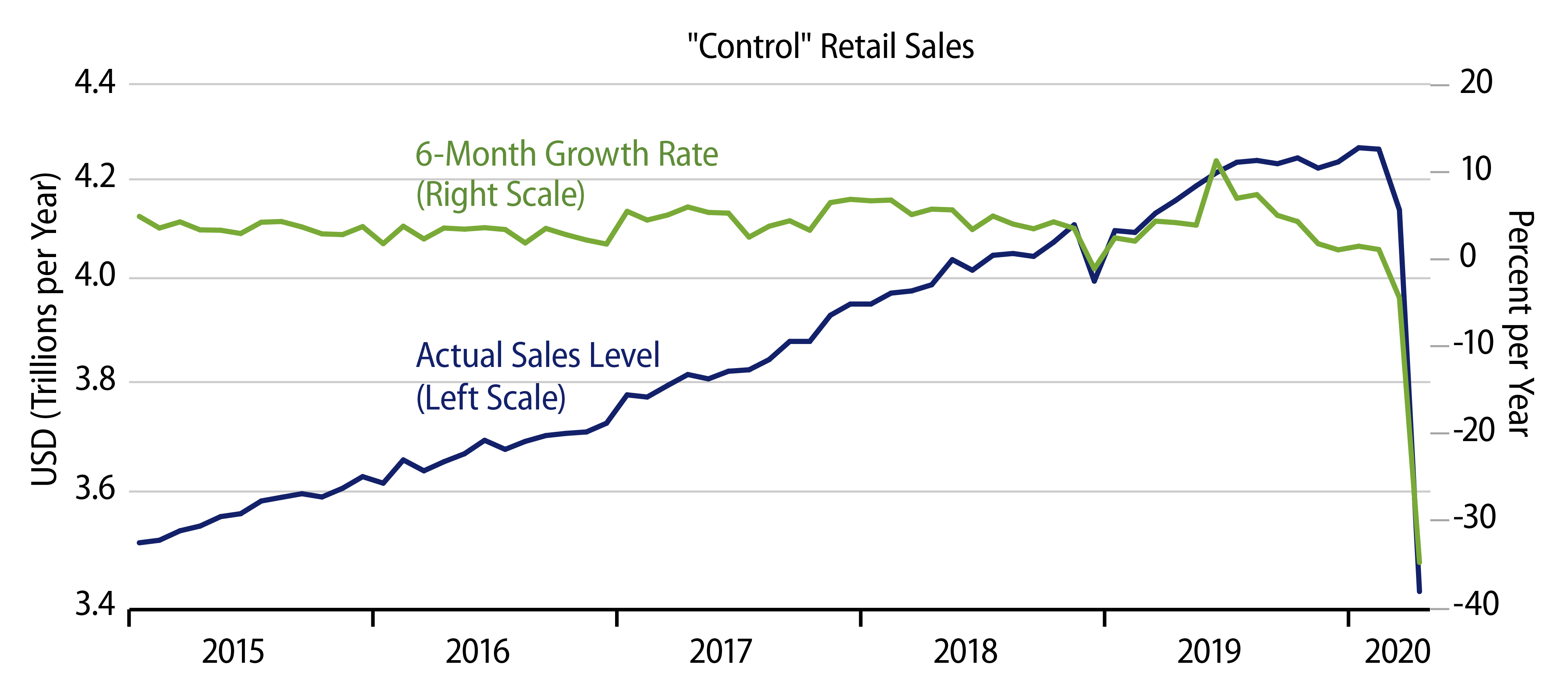 Explore Retail Sales Trend